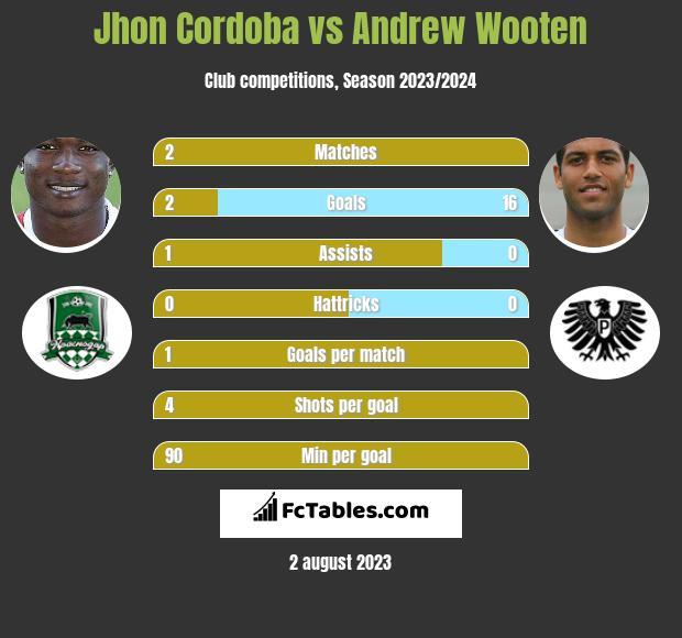 Jhon Cordoba vs Andrew Wooten infographic