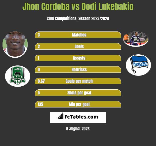 Jhon Cordoba vs Dodi Lukebakio h2h player stats