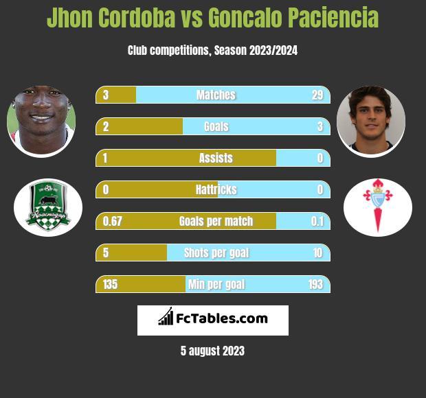 Jhon Cordoba vs Goncalo Paciencia h2h player stats