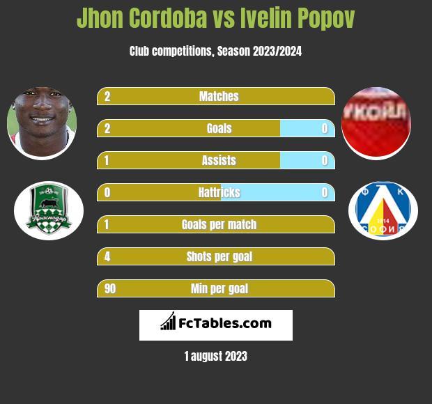 Jhon Cordoba vs Ivelin Popov infographic