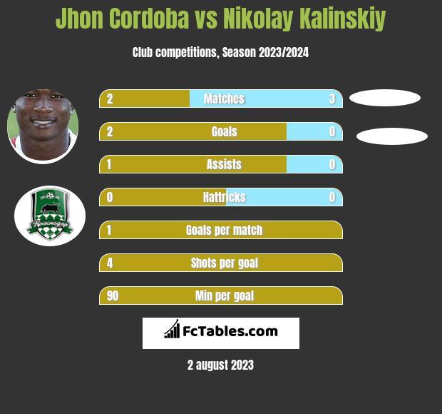 Jhon Cordoba vs Nikolay Kalinskiy h2h player stats