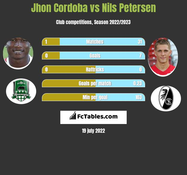 Jhon Cordoba vs Nils Petersen infographic