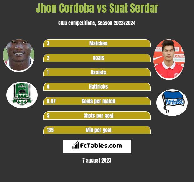 Jhon Cordoba vs Suat Serdar h2h player stats