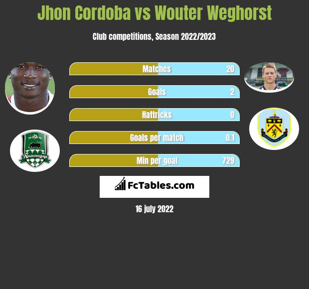 Jhon Cordoba vs Wouter Weghorst h2h player stats