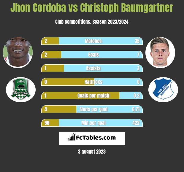 Jhon Cordoba vs Christoph Baumgartner infographic