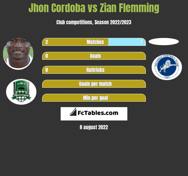 Jhon Cordoba vs Zian Flemming h2h player stats