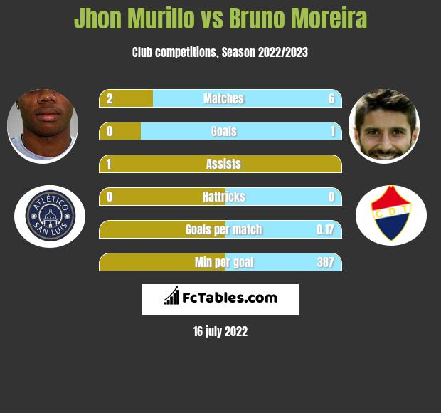 Jhon Murillo vs Bruno Moreira infographic