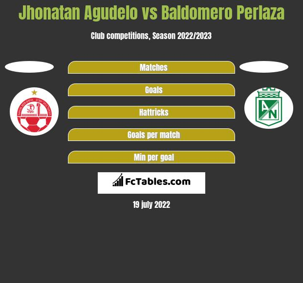 Jhonatan Agudelo vs Baldomero Perlaza h2h player stats