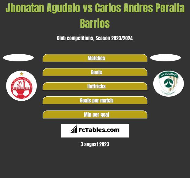 Jhonatan Agudelo vs Carlos Andres Peralta Barrios h2h player stats