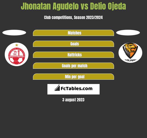 Jhonatan Agudelo vs Delio Ojeda h2h player stats