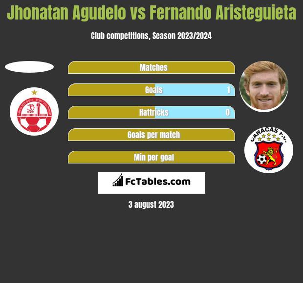 Jhonatan Agudelo vs Fernando Aristeguieta h2h player stats