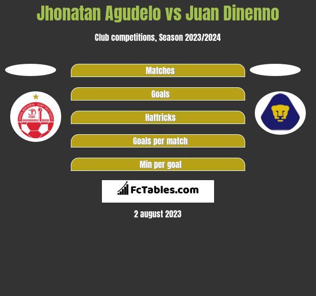 Jhonatan Agudelo vs Juan Dinenno h2h player stats