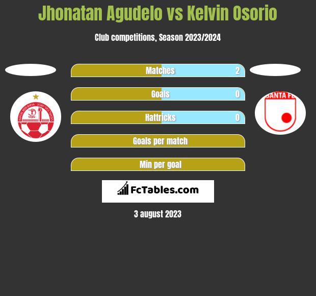 Jhonatan Agudelo vs Kelvin Osorio h2h player stats