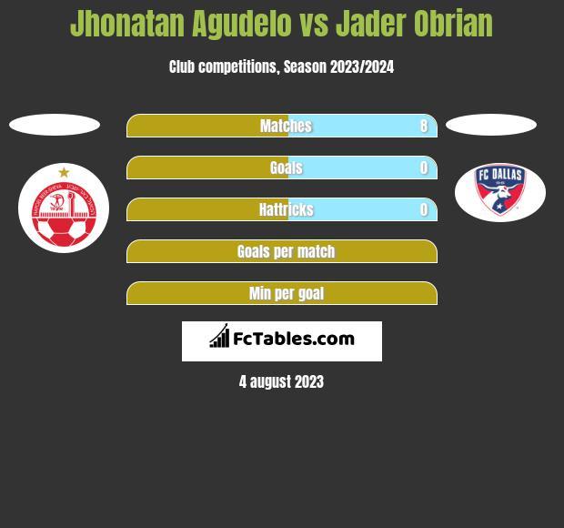 Jhonatan Agudelo vs Jader Obrian h2h player stats