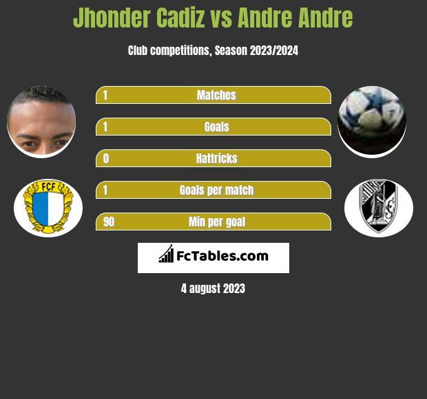 Jhonder Cadiz vs Andre Andre h2h player stats
