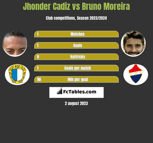 Jhonder Cadiz vs Bruno Moreira h2h player stats