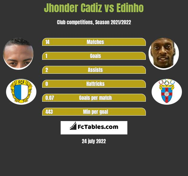 Jhonder Cadiz vs Edinho h2h player stats
