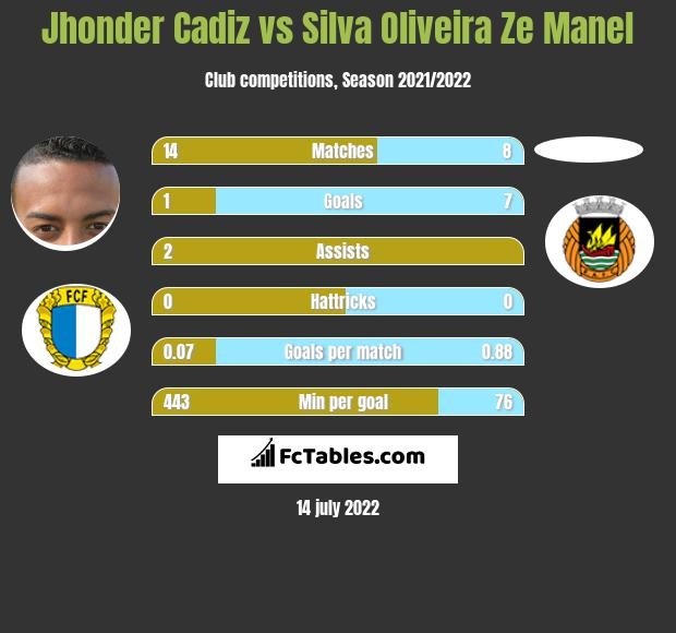 Jhonder Cadiz vs Silva Oliveira Ze Manel h2h player stats