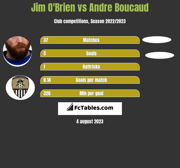 Jim O'Brien vs Andre Boucaud infographic
