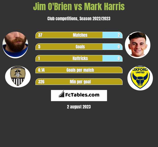 Jim O'Brien vs Mark Harris infographic
