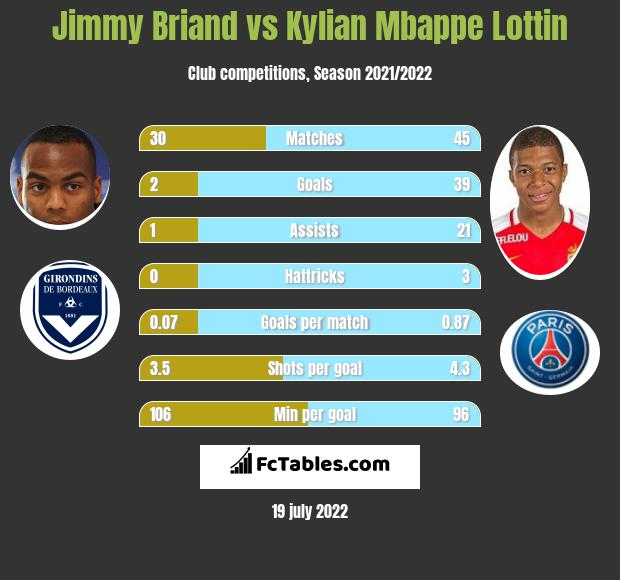 Jimmy Briand vs Kylian Mbappe Lottin infographic