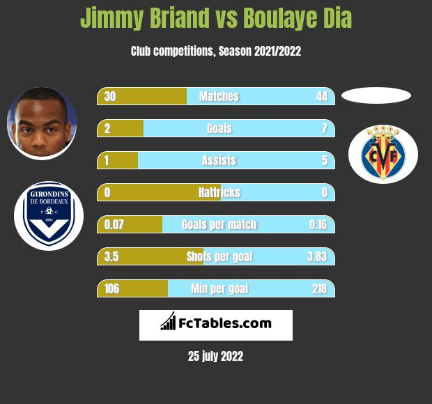Jimmy Briand vs Boulaye Dia infographic