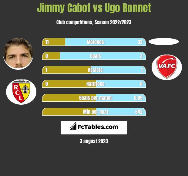Jimmy Cabot vs Ugo Bonnet infographic