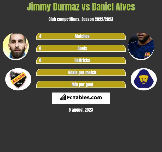 Jimmy Durmaz vs Daniel Alves infographic