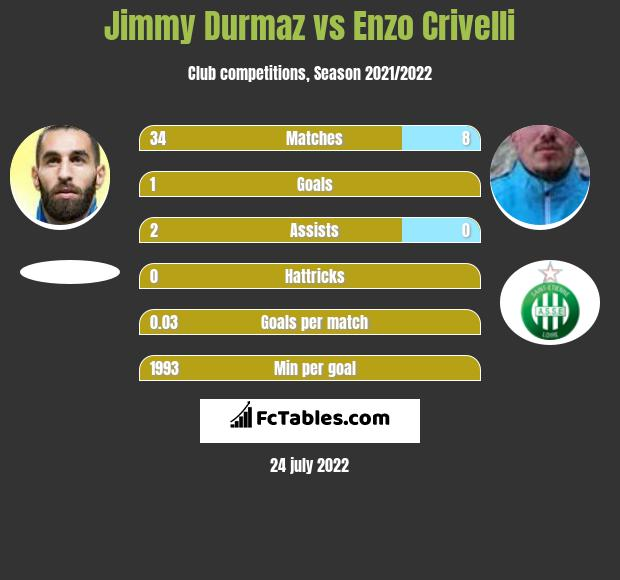 Jimmy Durmaz infographic statistics for Toulouse