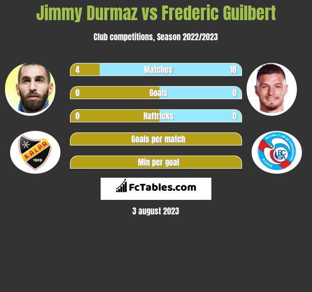 Jimmy Durmaz vs Frederic Guilbert infographic