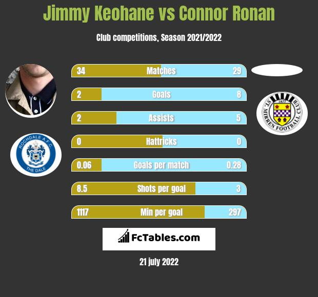 Jimmy Keohane vs Connor Ronan infographic