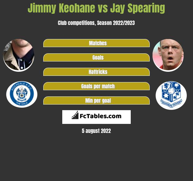Jimmy Keohane vs Jay Spearing infographic