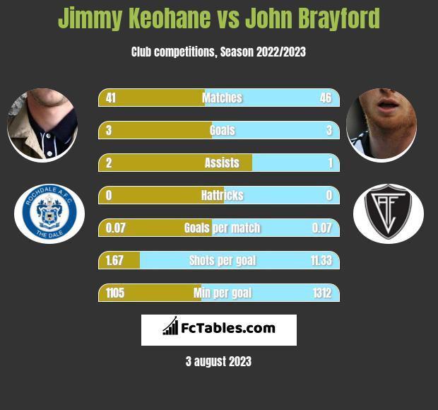 Jimmy Keohane vs John Brayford h2h player stats