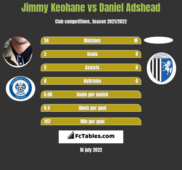 Jimmy Keohane vs Daniel Adshead infographic