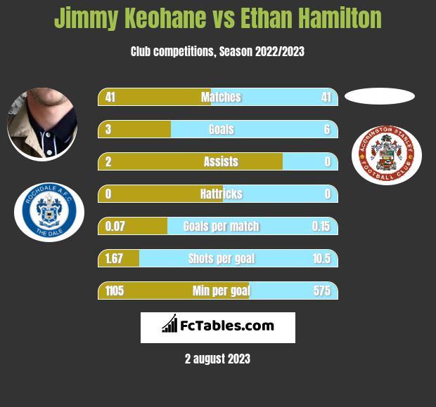 Jimmy Keohane vs Ethan Hamilton infographic