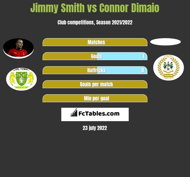 Jimmy Smith vs Connor Dimaio infographic
