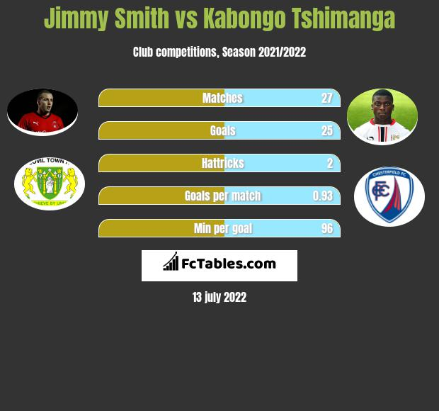 Jimmy Smith infographic statistics for Yeovil Town