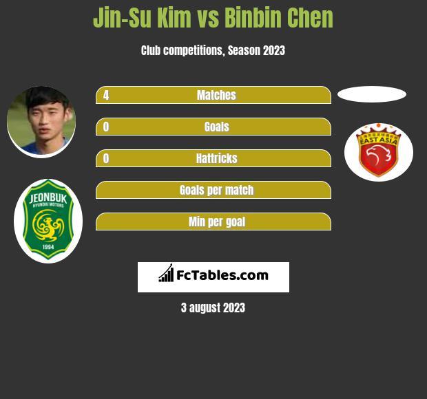 Jin-Su Kim vs Binbin Chen infographic