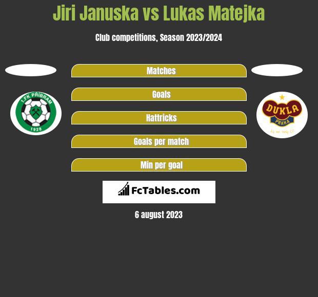 Jiri Januska vs Lukas Matejka h2h player stats