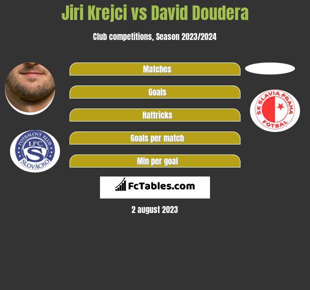 Jiri Krejci vs David Doudera infographic