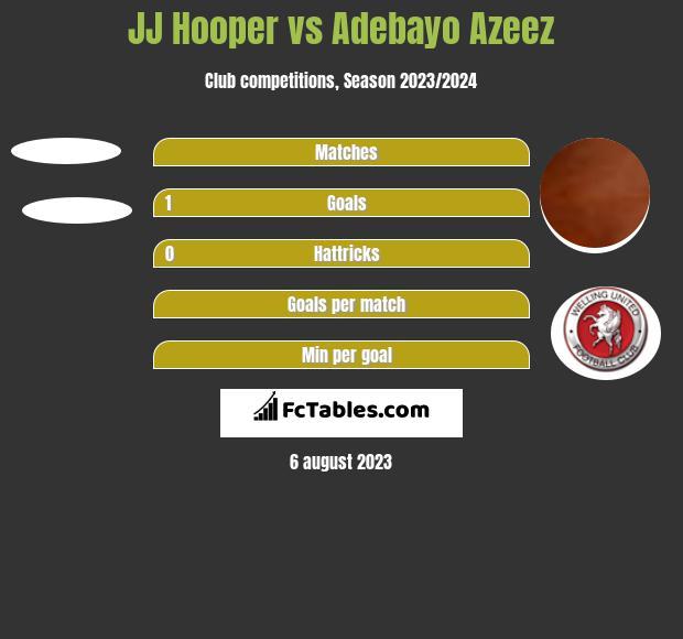 JJ Hooper vs Adebayo Azeez h2h player stats