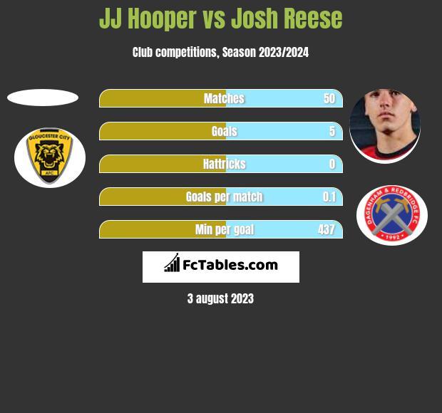 JJ Hooper vs Josh Reese h2h player stats