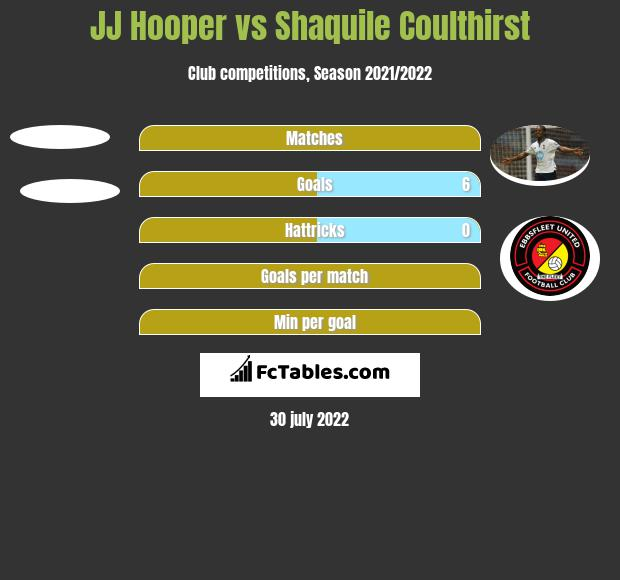 JJ Hooper vs Shaquile Coulthirst h2h player stats
