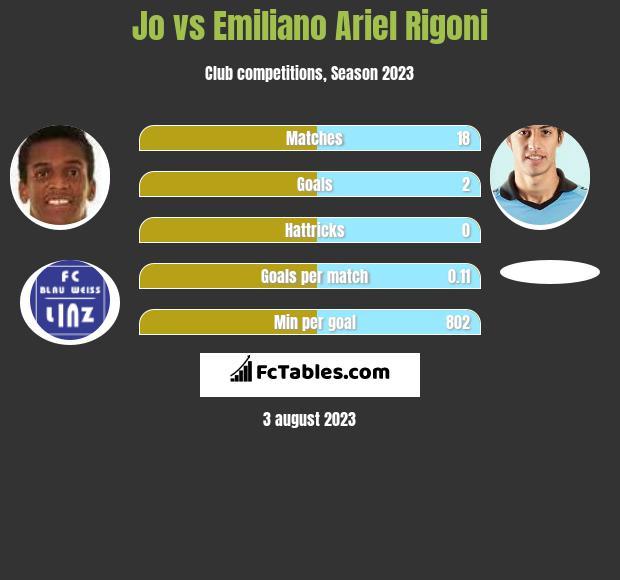 Jo vs Emiliano Ariel Rigoni h2h player stats