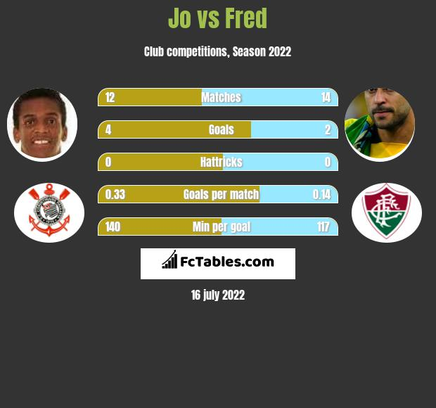 Jo vs Fred h2h player stats