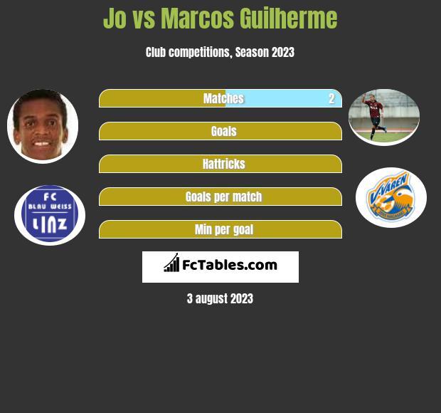 Jo vs Marcos Guilherme h2h player stats