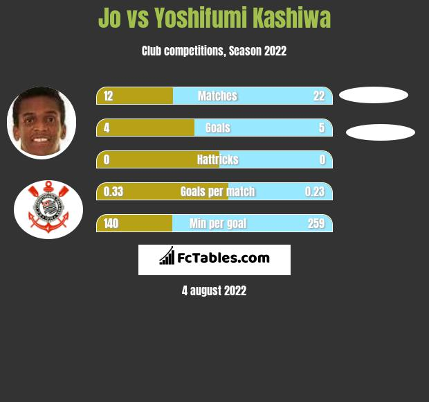 Jo vs Yoshifumi Kashiwa h2h player stats
