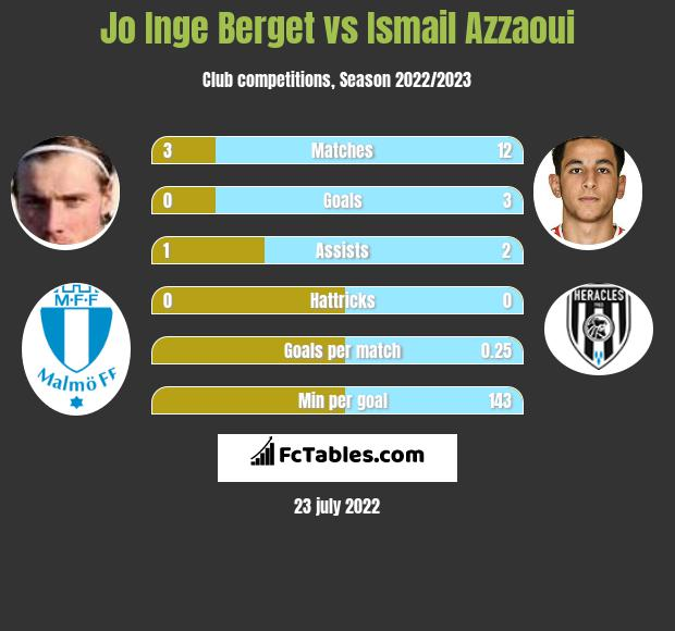 Jo Inge Berget vs Ismail Azzaoui infographic