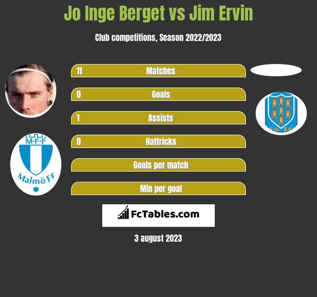 Jo Inge Berget vs Jim Ervin infographic