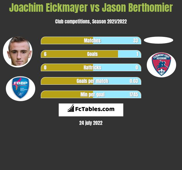 Joachim Eickmayer infographic statistics for Clermont Foot
